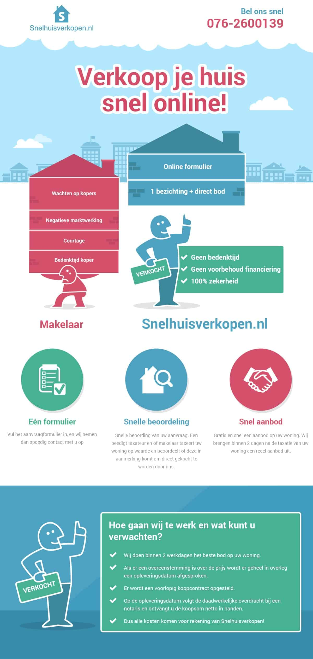 infographic van snelhuisverkopen.nl, huis verkopen zonder makelaar